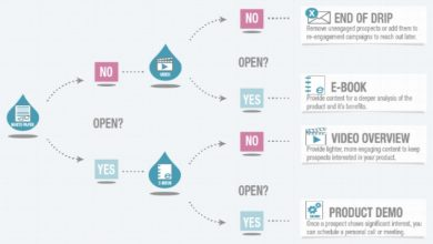 Photo of Benefits of E-mail Drip Campaign and How Does It Work