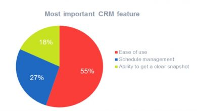 Photo of CRM and Commonly requested questions on CRM