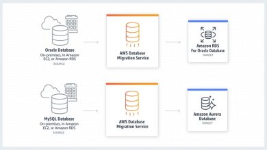 Photo of Benefits of AWS DMS and Migration to the Cloud